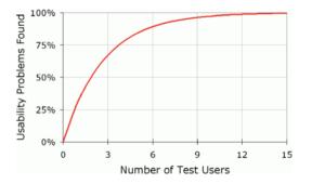 Courbe nombre d'utilisateur par rapport au taux de problèmes d'utilisabilité detecté