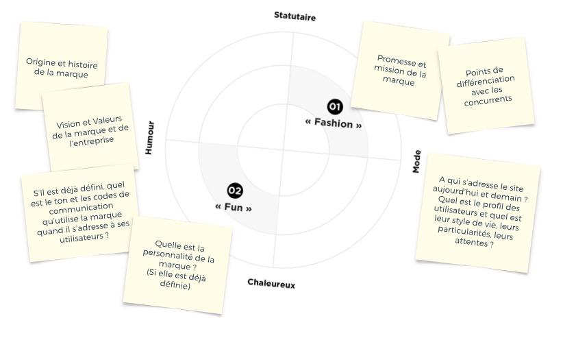Un atelier interne a nécessité de mieux comprendre et travailler le positionnement de la marque afin de définir le persona design. Au final, deux pistes avaient été retenues.