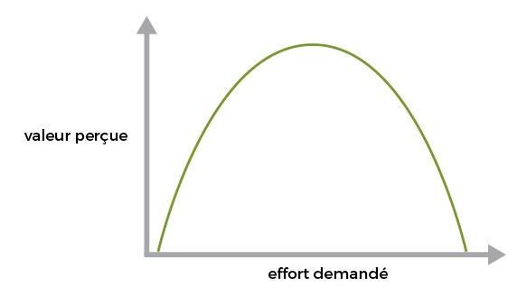 Effort vs valeur perçue : plus l'effort demandé est important, plus la valeur perçue est grande. Mais au delà d'un certain point, la valeur perçue diminue.