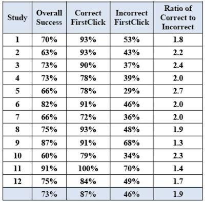 Lors des 12 tests utilisateurs conduits pour réaliser l'étude, les taux de réussite ont montré qu'un premier clic incorrect entraînaient un échec une fois sur deux en moyenne.