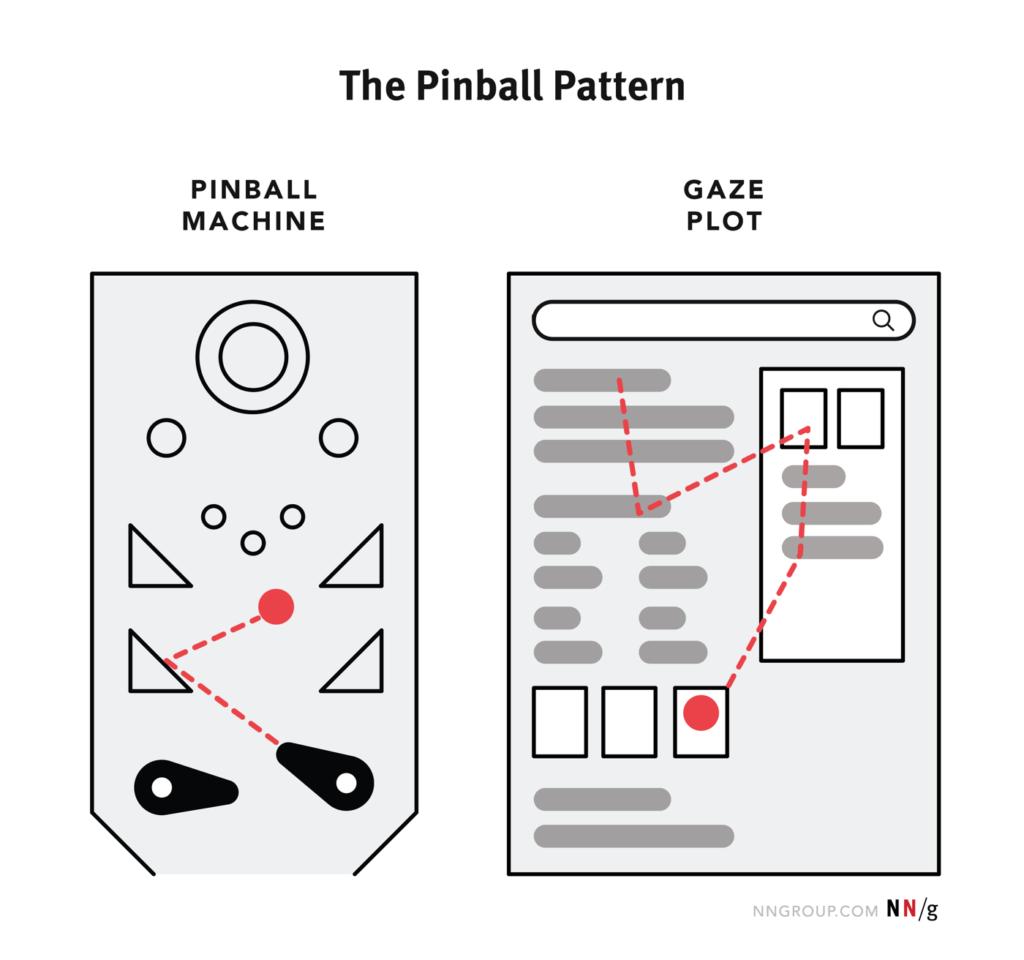 Le Pinball Pattern (à gauche) représente la manière dont le regard se promène en rebondissant d'un point à l'autre sur une page de résultat de recherche par rapport à un schéma plus linéaire qui était plus courant avant les années 2010.