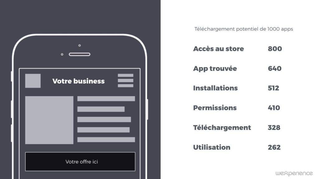 utilisation_app_mobile